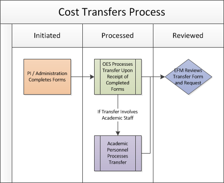 Cost Transfers Process