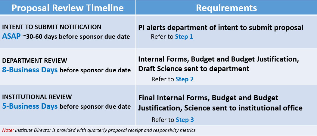 Proposal Review Timeline